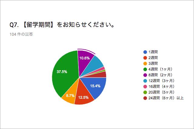 セブ留学の平均期間グラフ