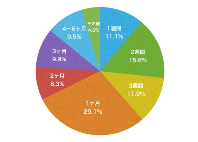 留学期間の集計データ