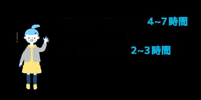 マンツーマン授業4〜7時間、グループ授業2〜3時間