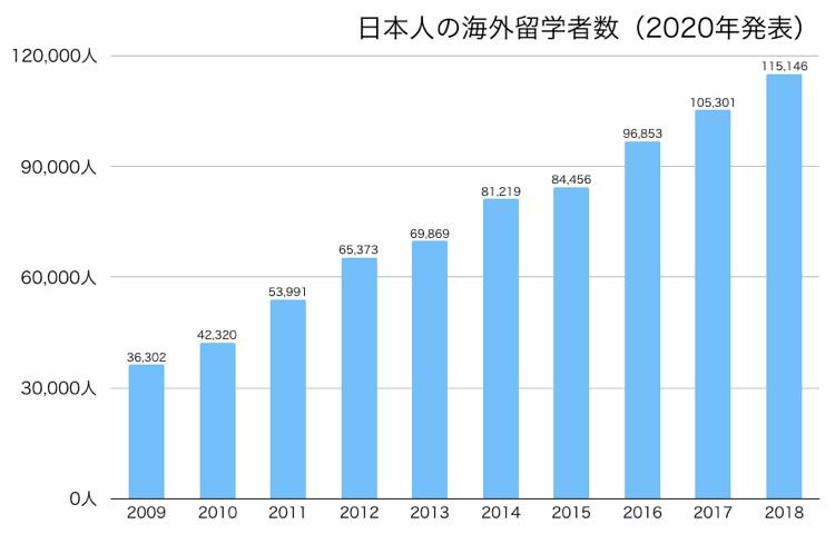 日本人の海外留学者数(2020年発表)