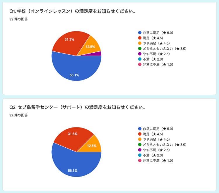 32名のオンライン留学の口コミデータ