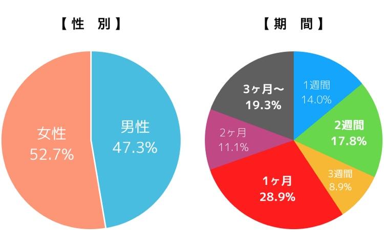 オンライン留学の参加者データ:男性(47.3%)、女性(52.7%)、1週間(14.0%)、2週間(17.8%)、3週間(8.9%)、1ヶ月(28.9%)、2ヶ月(11.1%)、3ヶ月以上(19.3%)
