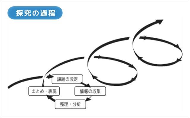 探求の過程を説明する画像
