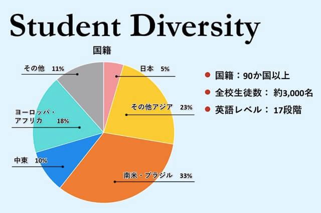 ILACのオンライン留学の国籍比率データ