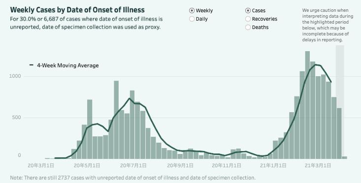 フィリピン・セブシティの新規感染者数(最新週別グラフ)
