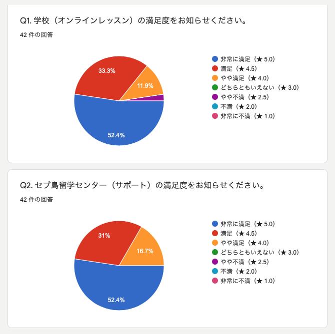 42名のオンライン留学の口コミデータ