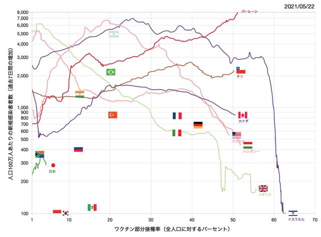 札幌医科大学|人口あたりの新型コロナウイルス感染者数・ワクチン接種率の推移