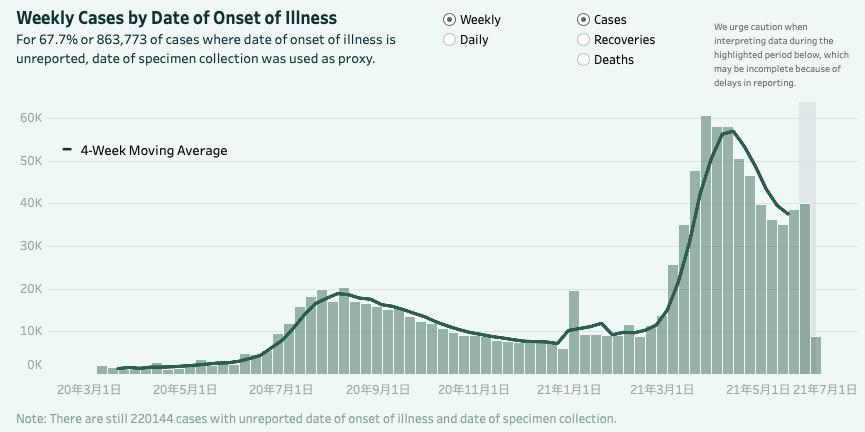 フィリピンの新規感染者数(週別グラフ)