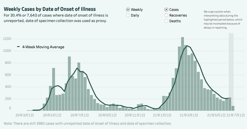 セブ市の新規感染者数(週別グラフ)