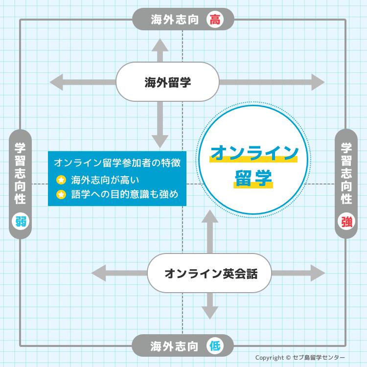 オンライン留学の参加者の特徴マップ