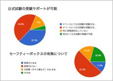 セブ島留学のデータ例