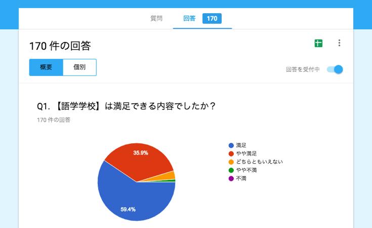 語学学校の満足度に関するアンケート結果
