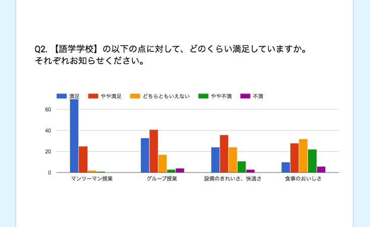 語学学校の満足度の内訳に関するアンケート結果