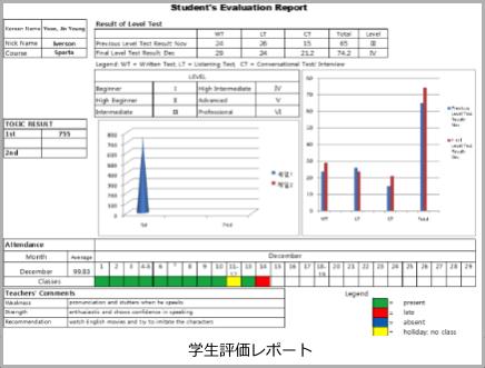 フィリピン留学CDU ESLの学習データ管理システム